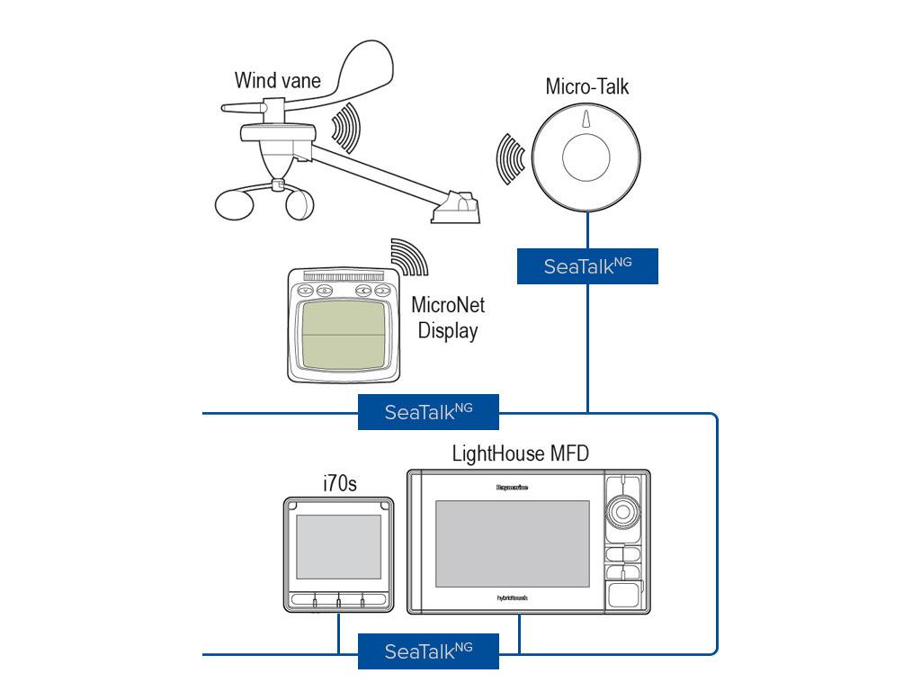 raymarine seatalk network microtalk